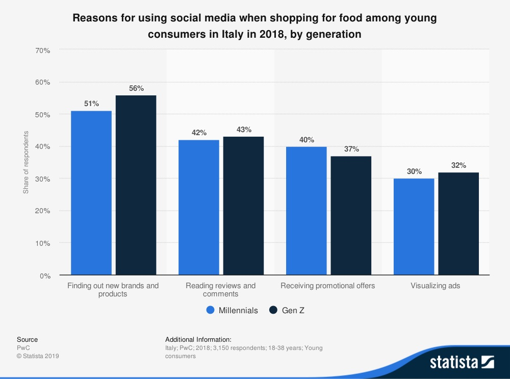 infografica social & consumer