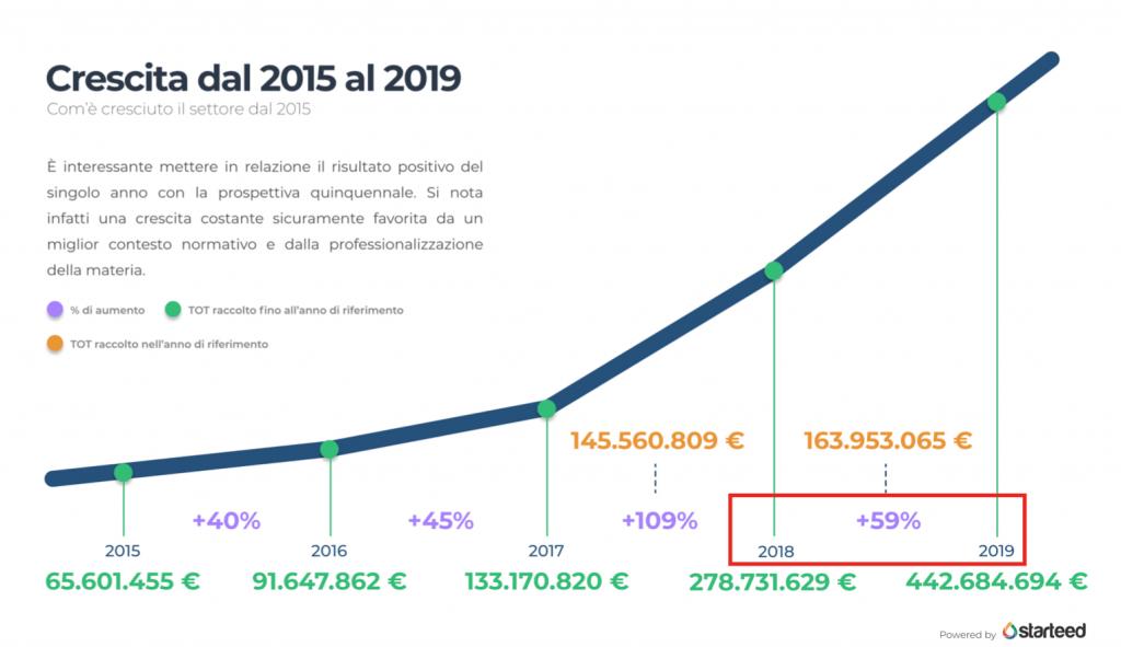 crescita crowdfundig report